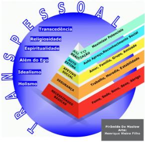 Pirâmide da Hierarquia de Necessidades de Maslow